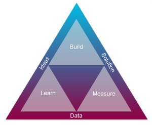 build-measure-learn_300